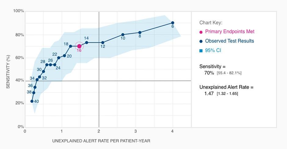 Tabelle, die zeigt, dass HeartLogic mit einer Sensitivität von 70% und <2 unerklärlichen Alarmen pro Patient und Jahr seine primären Endpunkte erreicht hat