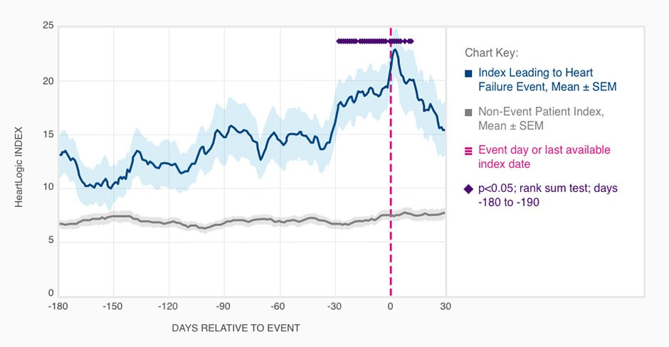 HeartLogic Index Trendgrafik mit der medianen Zeitspanne von 34 Tagen zwischen Alarmaufschaltung und Herzinsuffizienzereignis