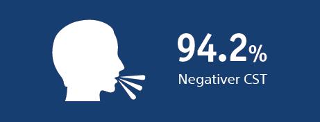 94.2% negative CST