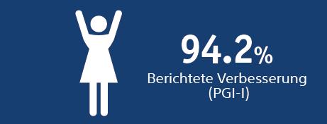 94.2% reported improvement (PGI-I)