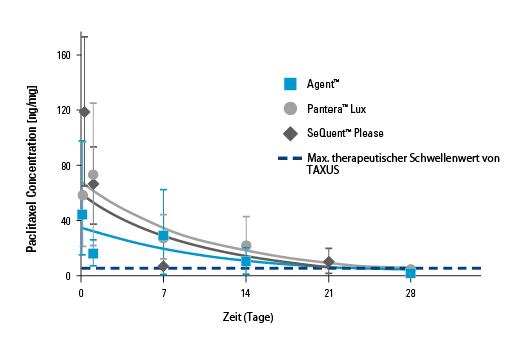 Die Grafik zeigt die Paclitaxel-Spiegel im Arteriengewebe für BSCAgent, BTKPanteraLux und BBraunSeQuentPlease