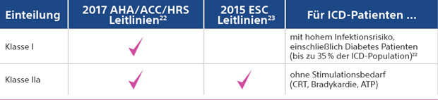 ESC, AHA, ACC und HRS Empfehlung