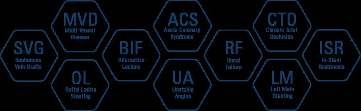 Komplexe Patienten – SYNERGY Indikationen