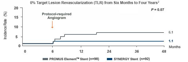 EVOLVE Studie: 0 % TLR im Zeitraum zwischen 6 Monaten und 4 Jahren