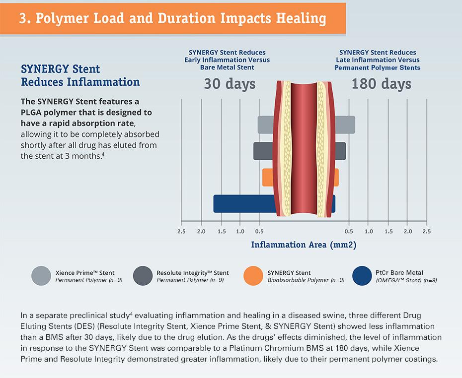 Polymer-Wirkstoffmenge und -Anwendungsdauer wirken sich auf die Heilung aus