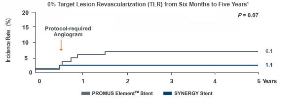 0 % Revaskularisierung der Zielläsion (TLR) im Bereich von sechs Monaten bis fünf Jahre