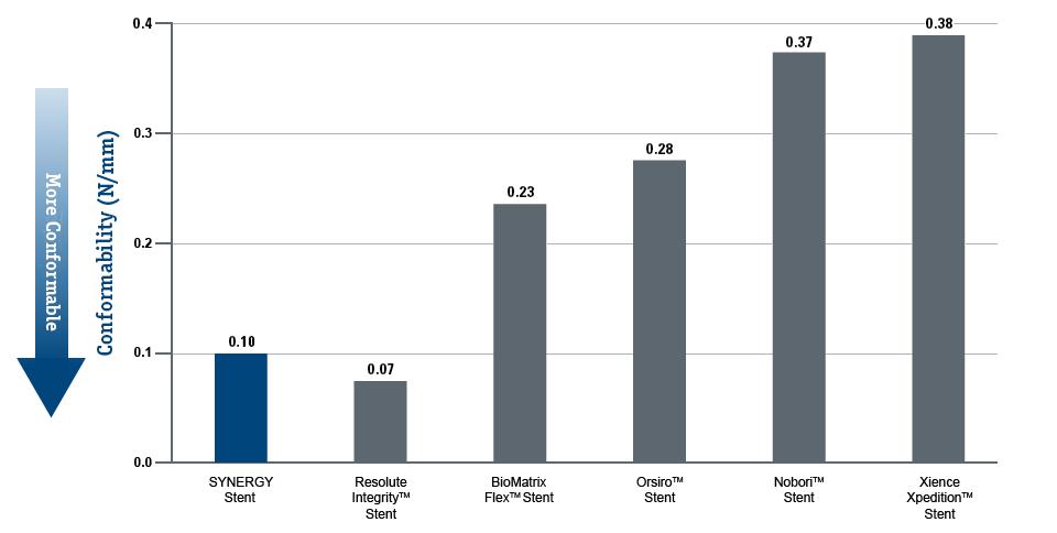 SYNERGY Grafik zum Anpassungsvermögen