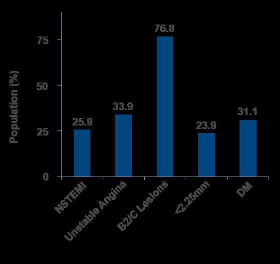Basislinien-Merkmale der EVOLVE II Studie für den SYNERGY Stent-Arm