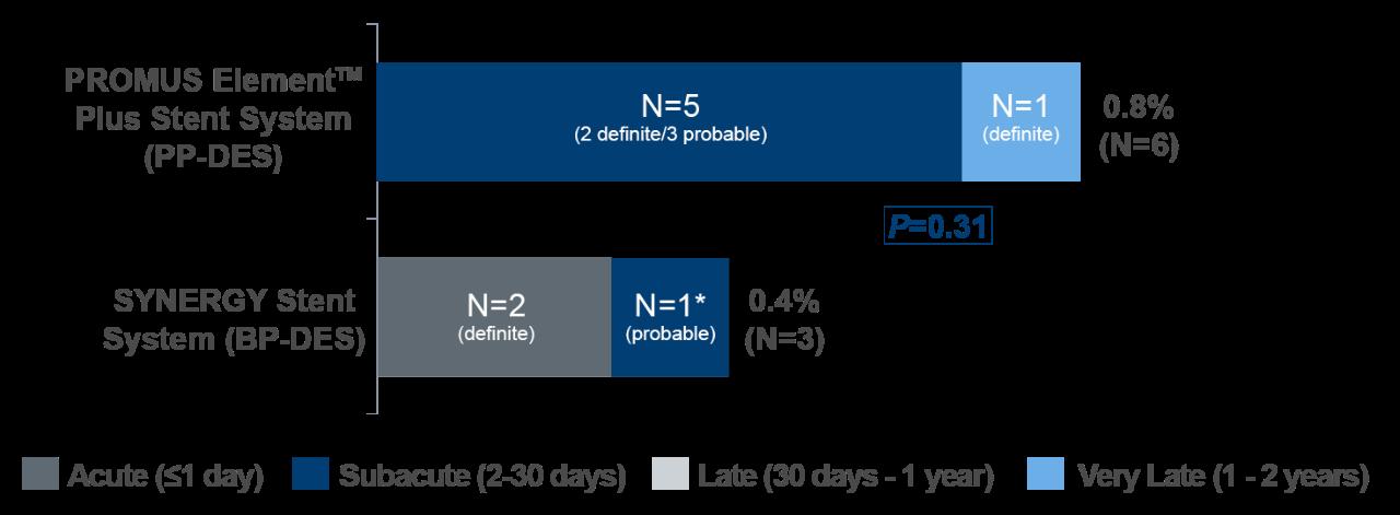 Keine definitiven Stentthrombosen-Ereignisse (ST) beim SYNERGY Stent-Arm nach 24 Stunden