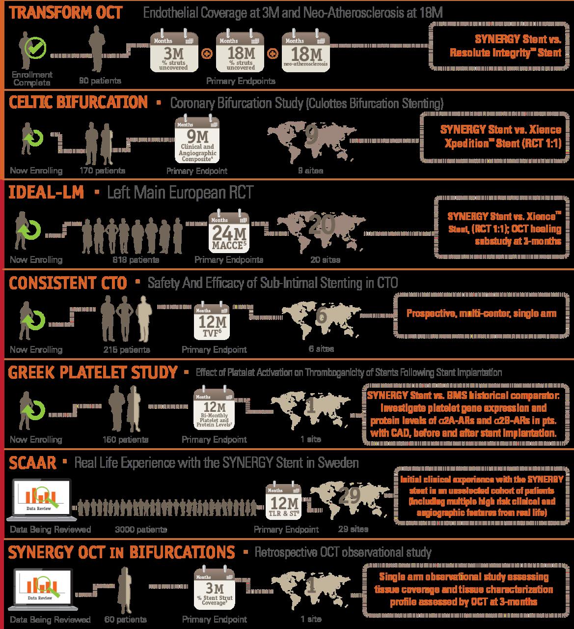SYNERGY Stent – Prüfer-gesponserte Forschung, Infografik