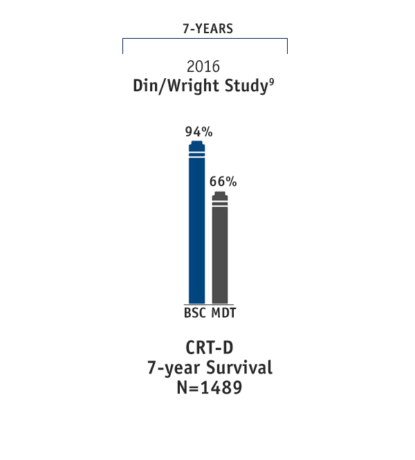 CRT-D Survival Data: 7 years