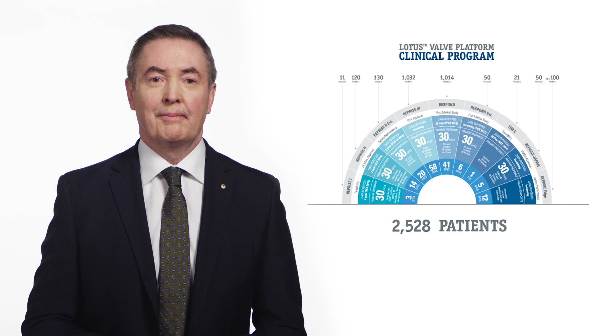 View Clinical Program Highlights Video