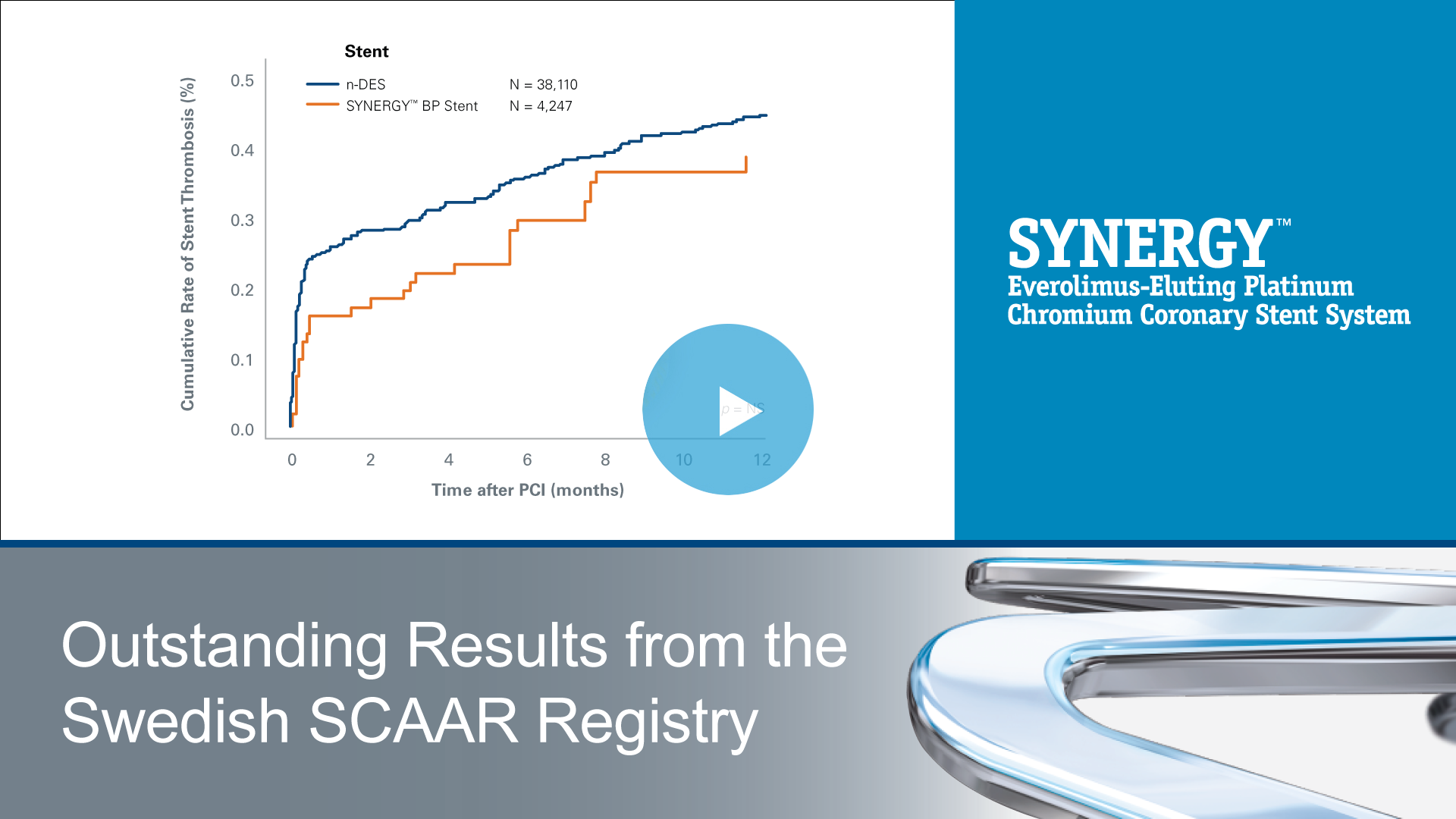 Outstanding Results from the Swedish SCAAR Registry