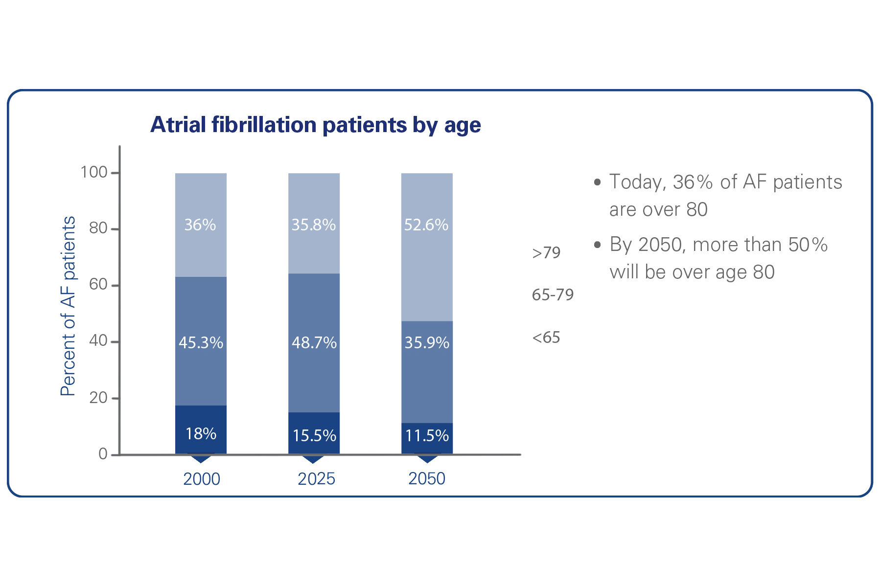BSC_Watchman_AF_patients_by_age_Backgrounder_picture2_EN_thumb.jpg