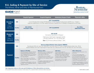 U.S. Coding & Payment by Site of Service