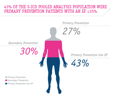 43% of the S-ICD study population were primary prevention patients with an EF < or = to 35%