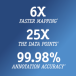 6X faster annotation, 25x data points, 99.98% accuracy