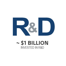 icon with approximately $1 billion invested in R&D