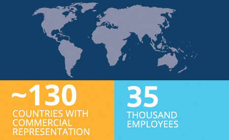 Image with icon showing ~130 countries with commercial representation and 32 thousand employees