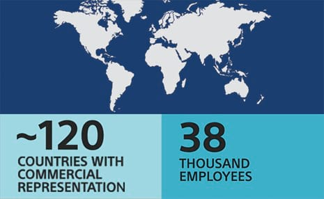 picture of globe and iconography showing ~130 countries with commercial representation and 38,000 employees