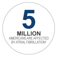 5 million Americans are affected by Atrial Fibrillation