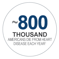 ~800 thousand Americans dies from heart disease each year.