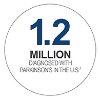 1.2M diagnosed with Parkinson's in the U.S