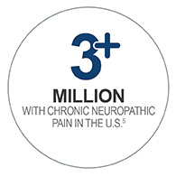 3M+ with chronic neuropathic pain in the U.S.1