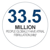 33.5 million people globally have atrial fibrillation