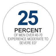25% of men over 40-70 experience moderate to severe ED