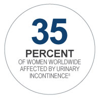 35% of women worldwide affected by urinary incontinence