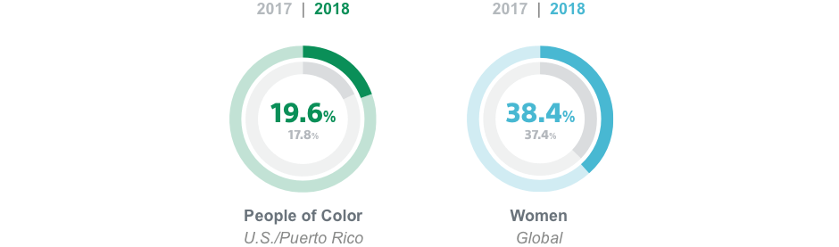 17.8% people of color in the USA/Puerto Rico | 37.4% Women globally