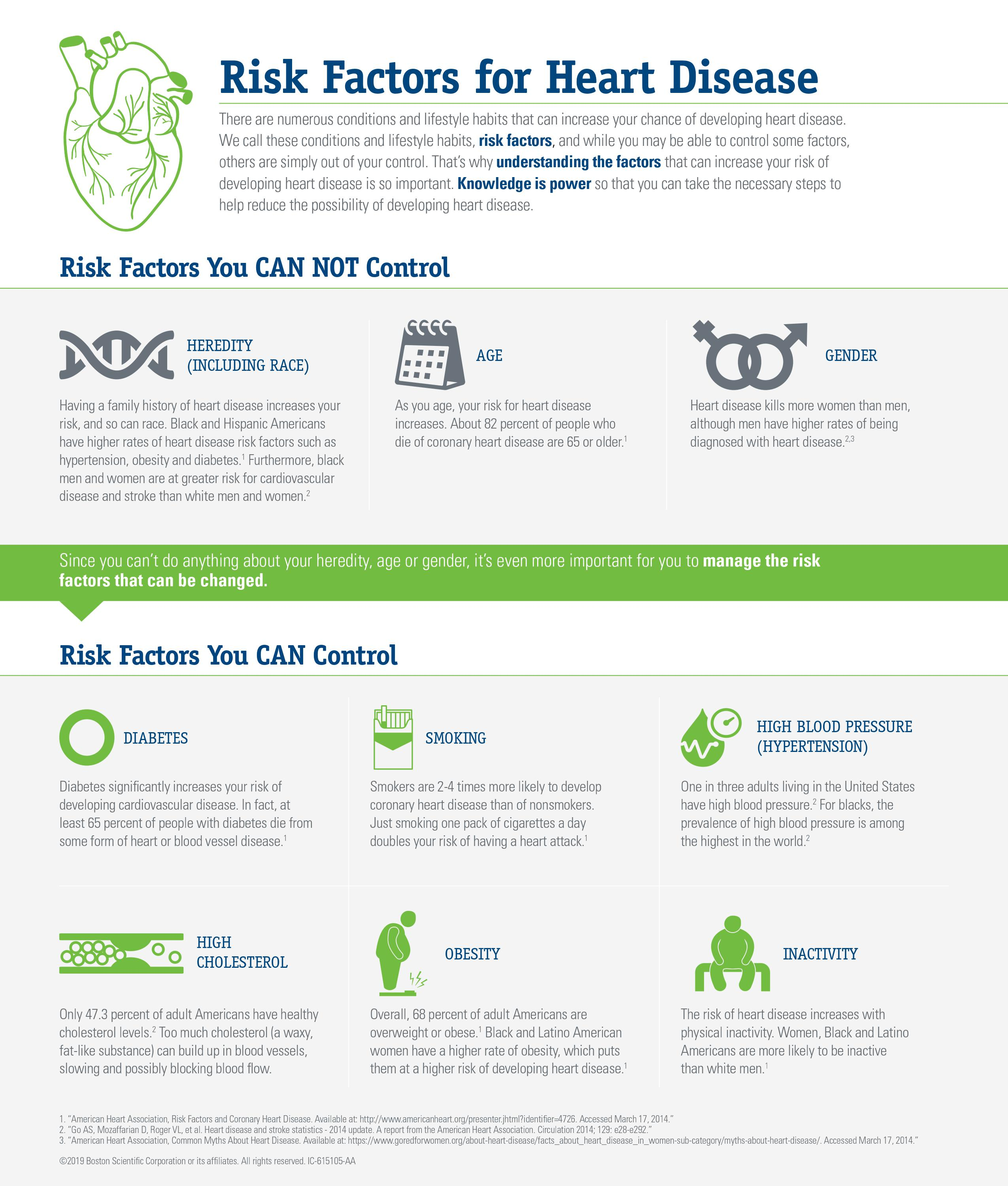 Heart Health Risk Factors Infographic