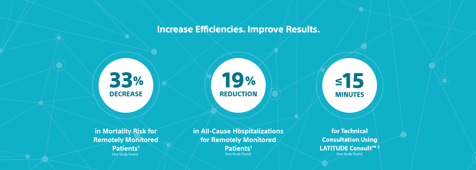 Graphic showing a 33% decrease in mortality risk for remotely monitored patients, a 19% reduction in all-cause hospitalizations for remotely monitored patients, and ≤15 minutes for technical consultation using LATITUDE Consult™