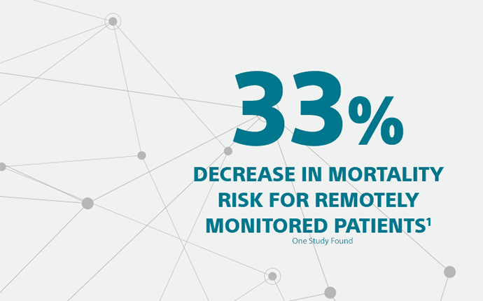 Graphic showing a 33% decrease in mortality risk for remotely monitored patients
