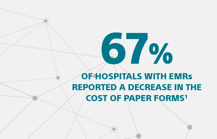Graphic showing 67% of hospitals with EMRs reported a decrease in the cost of paper forms.1