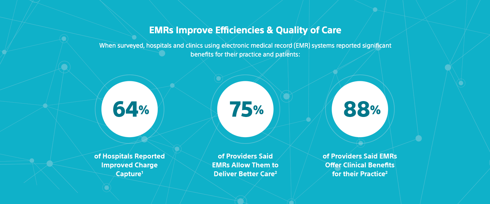 Graphics showing 64% of hospitals surveyed reported improved charge capture, 75% of providers surveyed said EMRs allow them to deliver better care, 88% of providers said EMRs offer clinical benefits for their practice.