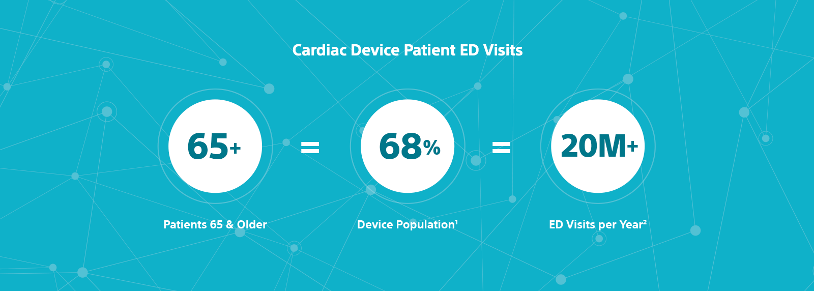Graphic showing patients 65+ equal 68% of the device population, which account for over 20 million emergency department visits per year.
