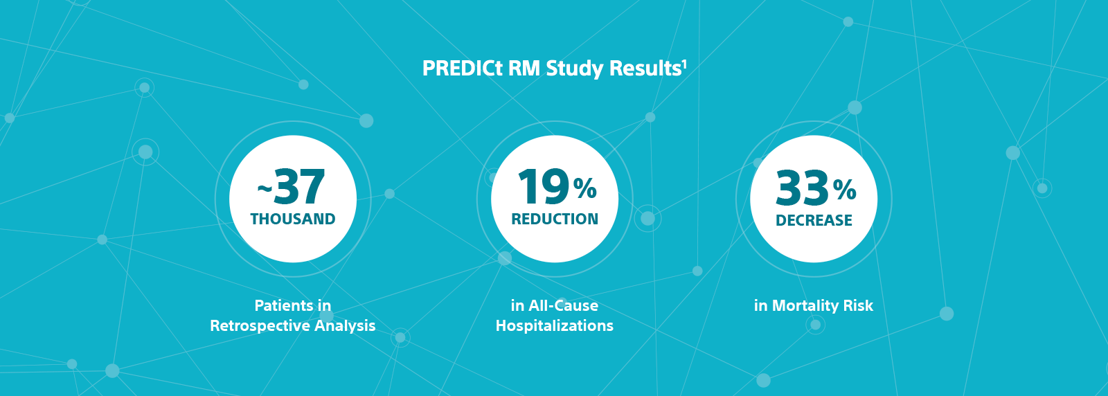 Graphics showing approximately 37,000 patients in retrospective analysis from the PREDICt RM Study, a 19% reduction in all-cause hospitalizations for remotely monitored patients, a 33% decrease in mortality risk for remotely monitored patients.