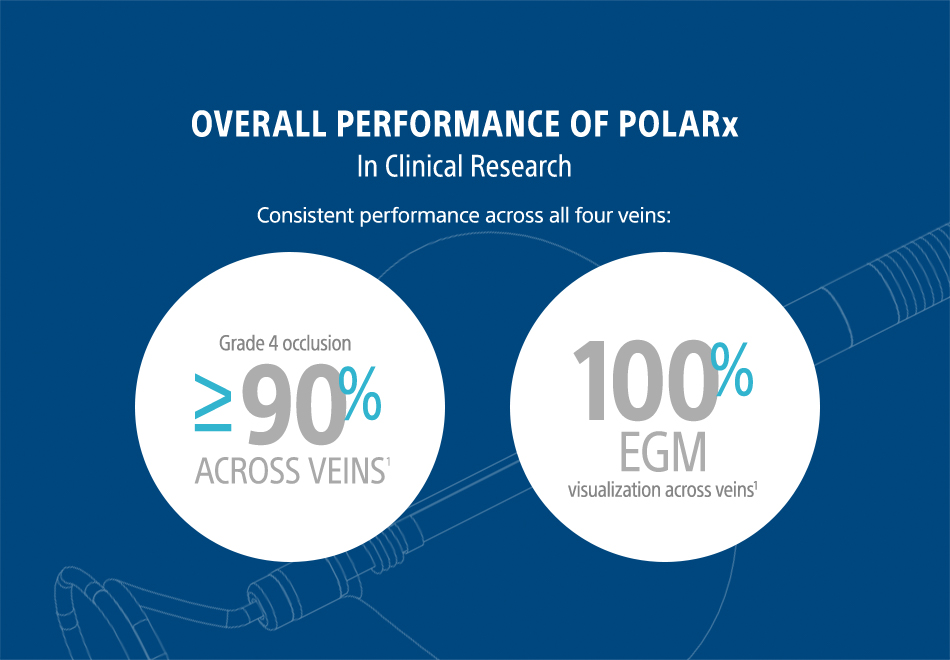 Facts and figures about the performance of POLARx.