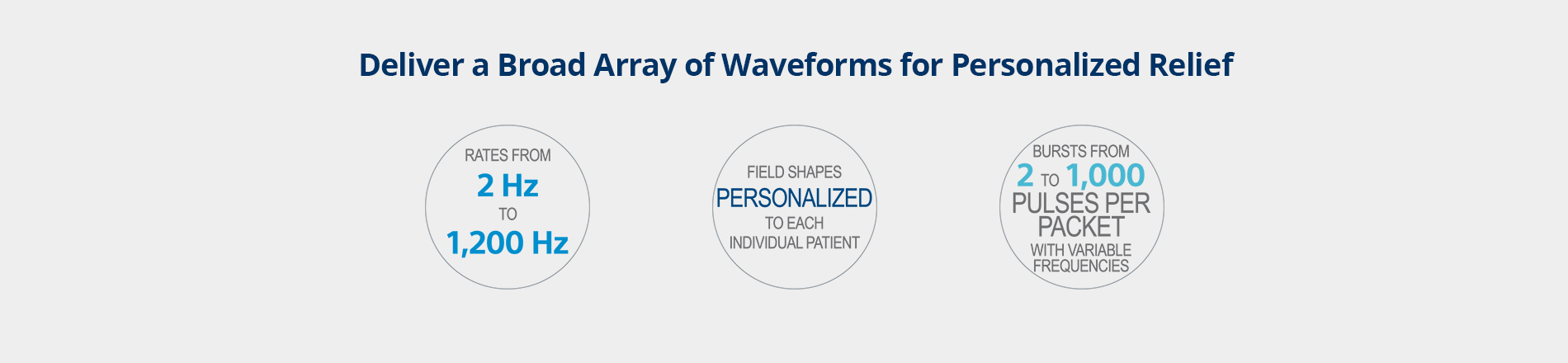 Deliver a Broad Array of Waveforms for Personalized Relief