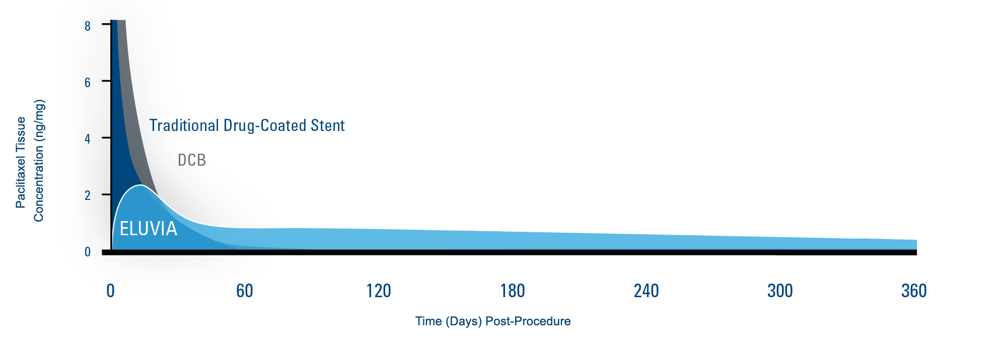 Chart comparing paclitaxel release over time for the Eluvia Drug-Eluting Stent, drug-coated balloons and traditional drug-coated stents.