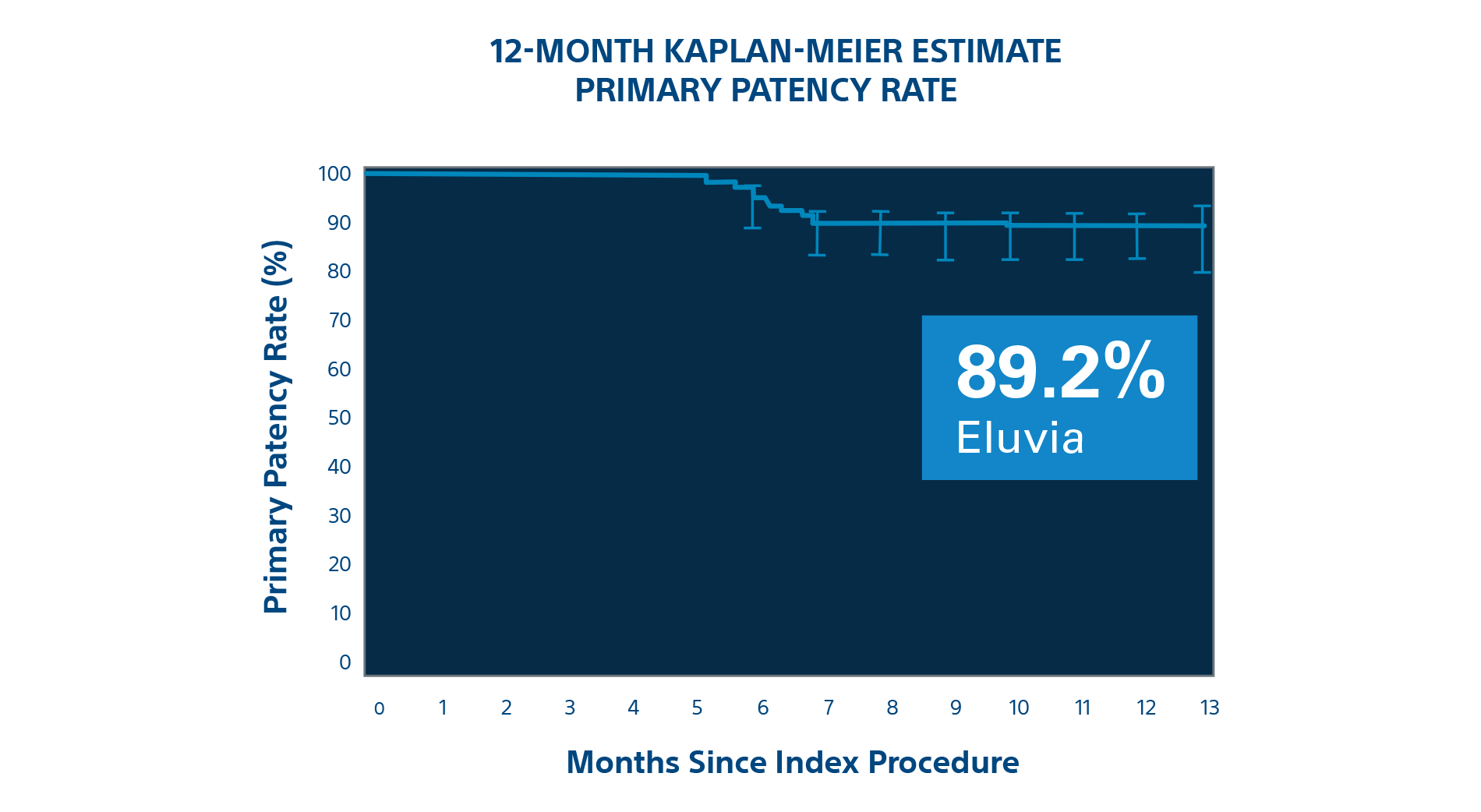 12-month Kaplan-Meier Estimate Primary Patency Rate