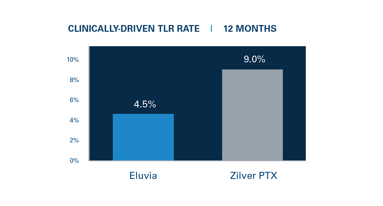 Clinically-Driven TLR Rate  |  12 Months