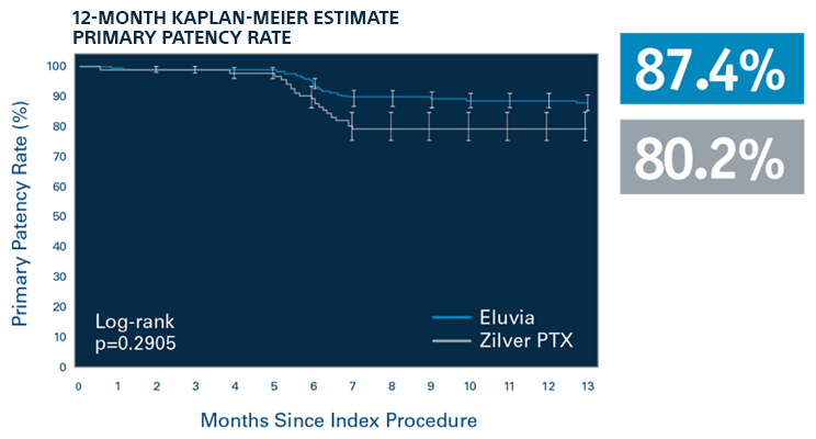 IMPERIAL Diabetic Subgroup Kaplan-Meier Primary Patency Rate: 12-Month Results
