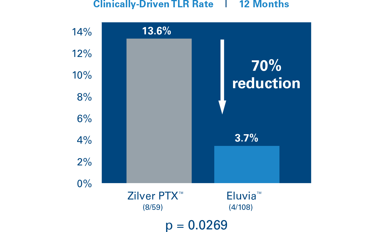 Eluvia demonstrated a statistically significant reduction in TLR of greater than 70% in diabetic patients