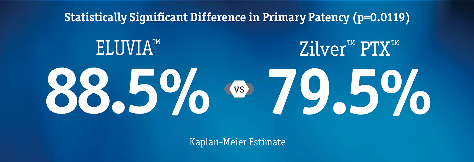 Statistically significant difference in primary patency (p-0.0119) ELUVIA 88.5% vs Zilver PTX 79.5% - Kaplan-Meier Estimate