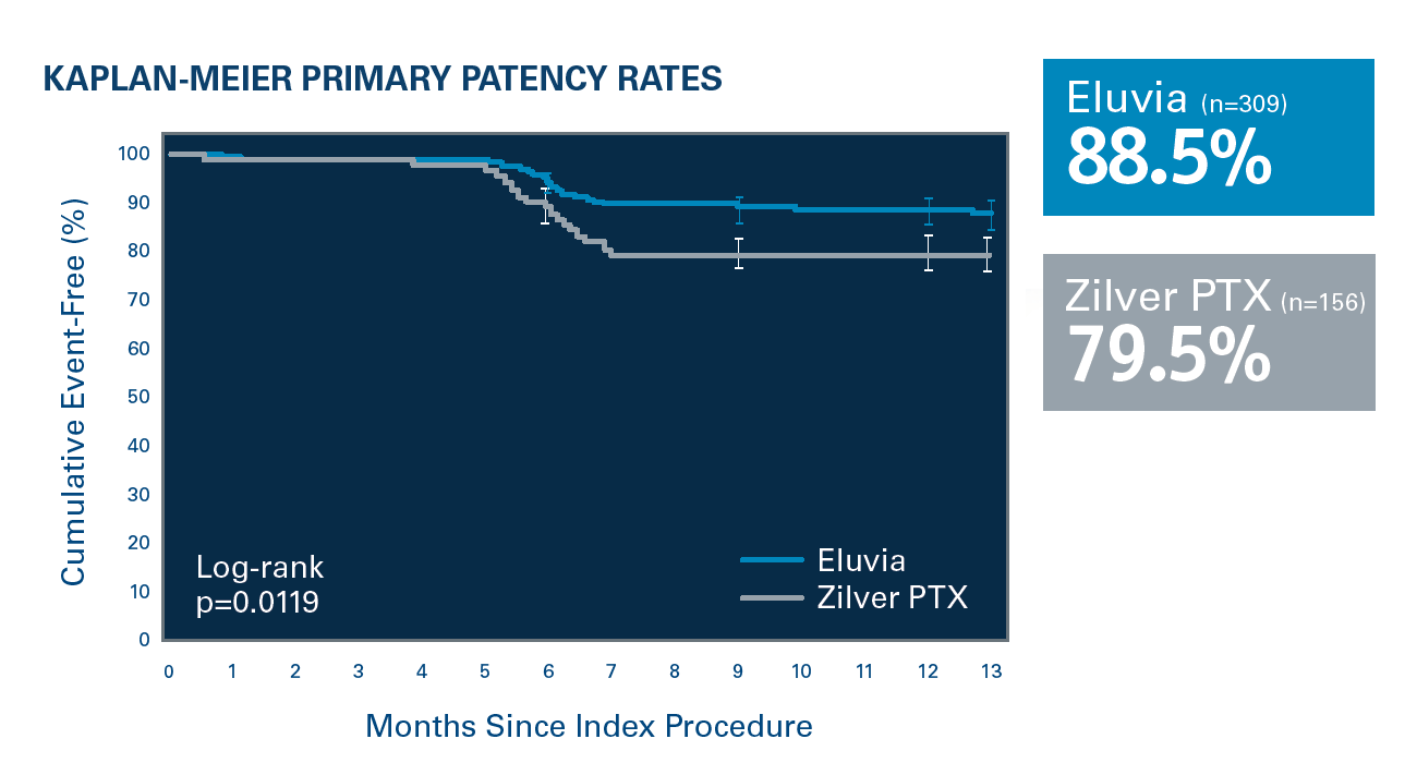 Eluvia demonstrated statistically significant difference in primary patency compared to Zilver™ PTX™ at 12 months in the IMPERIAL Trial.