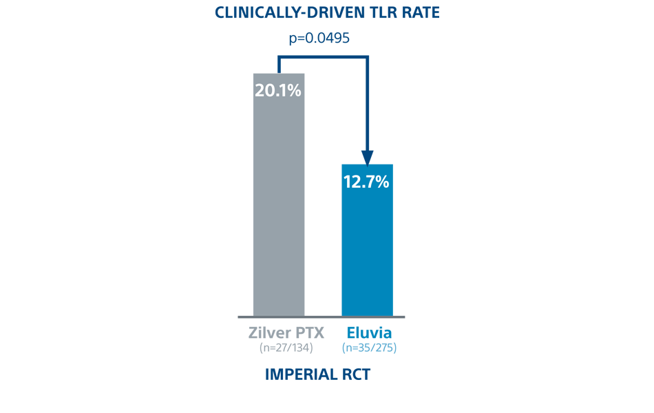 CLINICALLY-DRIVEN TLR RATE