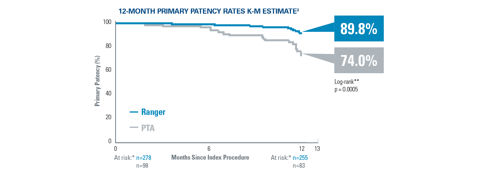 12-Month Primary Patency